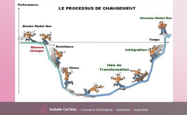 Processus du changement